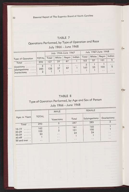 Biennial report of the Eugenics Board of North Carolina opened to charts showing operations performed recording race, age, gender, and marital status