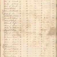 1830. Historical Financial Records, Volume 19.